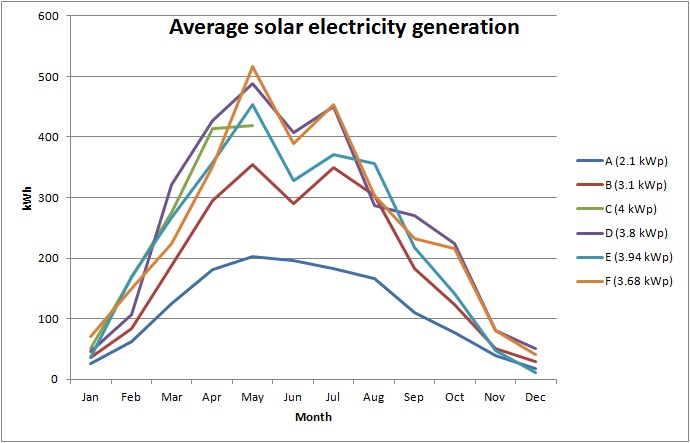 solar generation_av.total