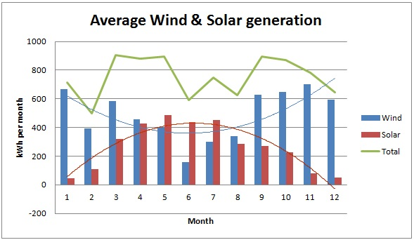 average wind and solar generation