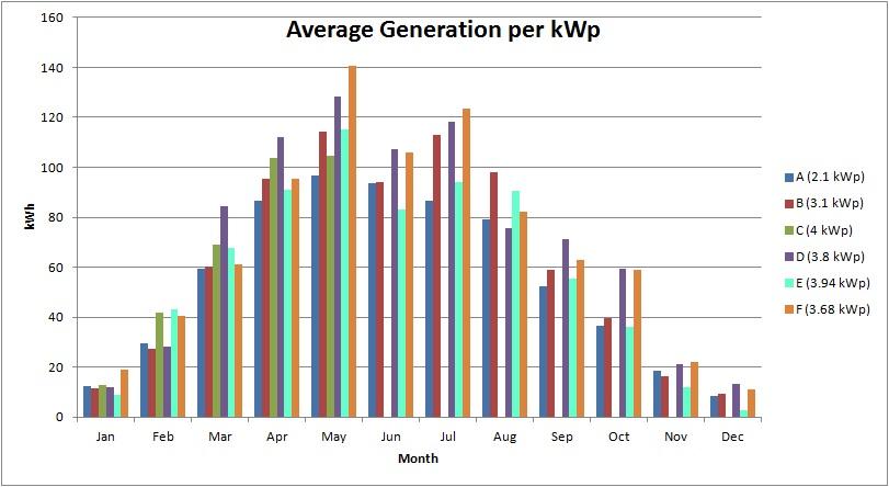 solar generation_av.perkwp