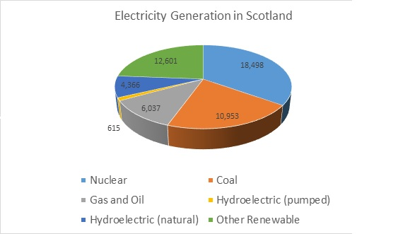 Scotland Electricity Generation