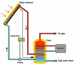 solarhotwaterheatingdiagram