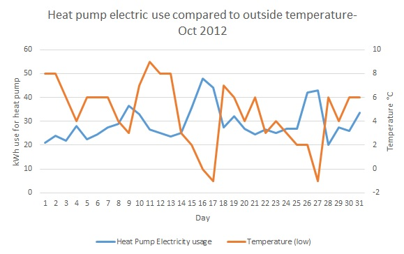 electric use to temperature comparison