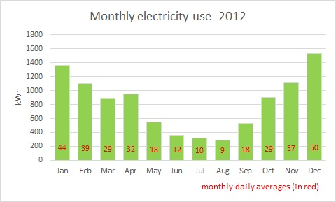 monthly electricity use